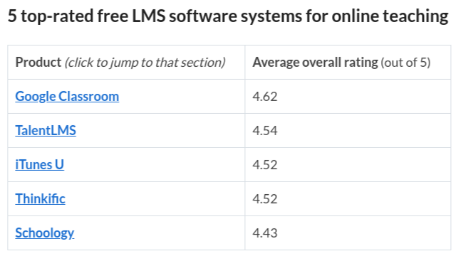 Top5 free LMS systems