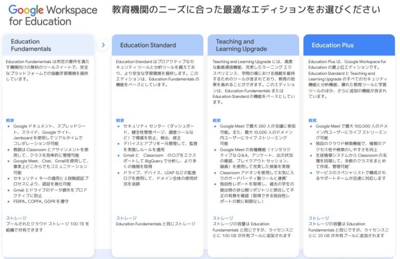 google for education ラインナップ